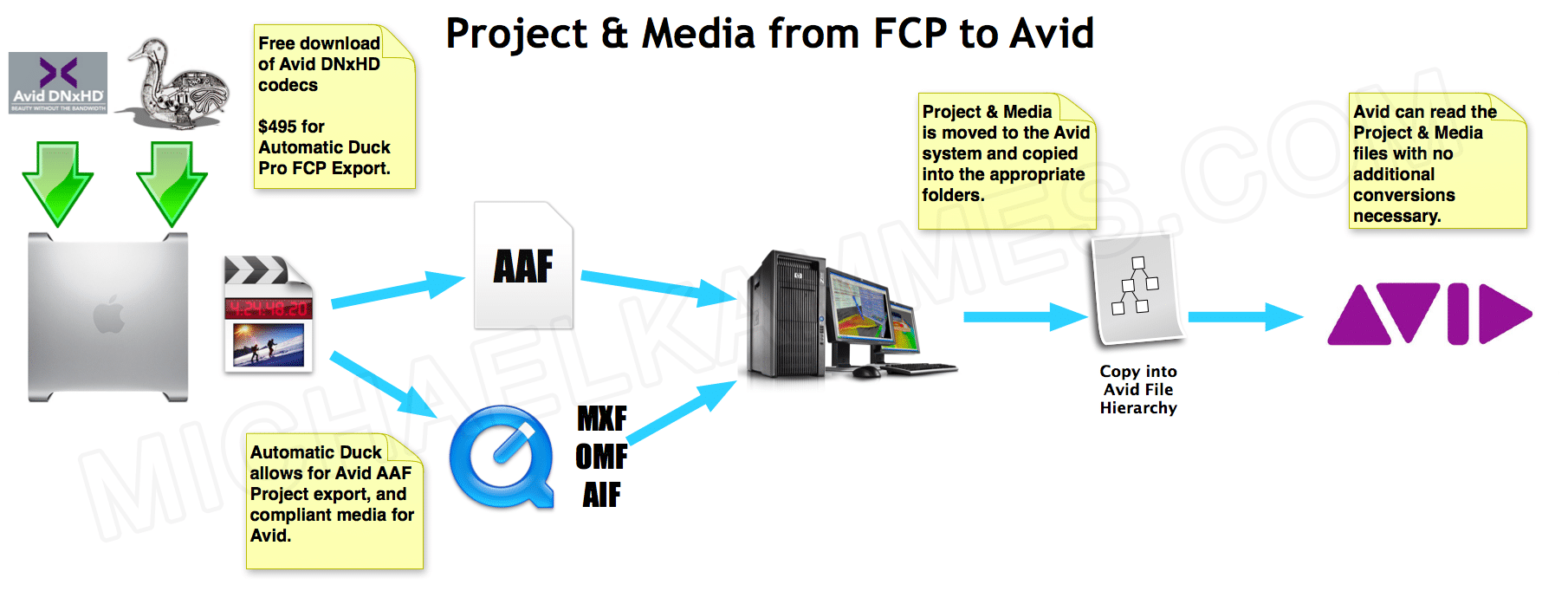 Getting your FCP Project and/or Media into Avid | Michael Kammes