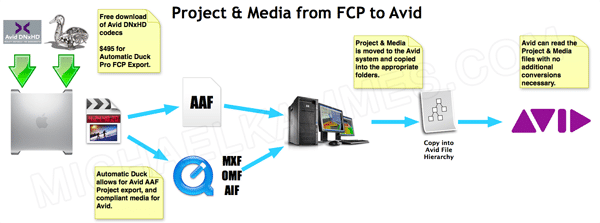 Project &amp; Media from FCP to Avid