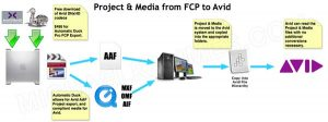 Getting Final Cut Pro projects and/or media into Avid Media Composer