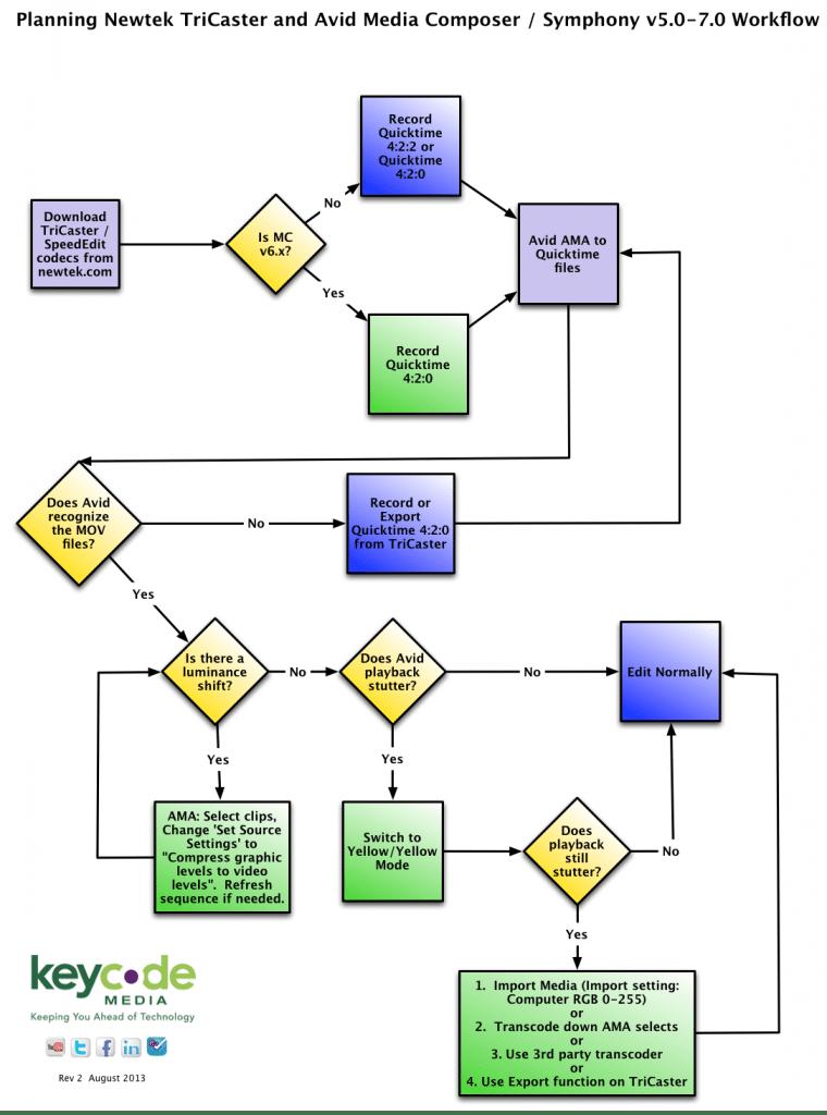 Using TriCaster generated media inside Avid Media Composer v5.x-7.0